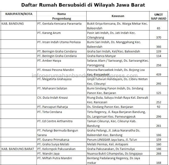 Daftar Perumahan Subsidi Di Bandung Info Perumahan Bandung