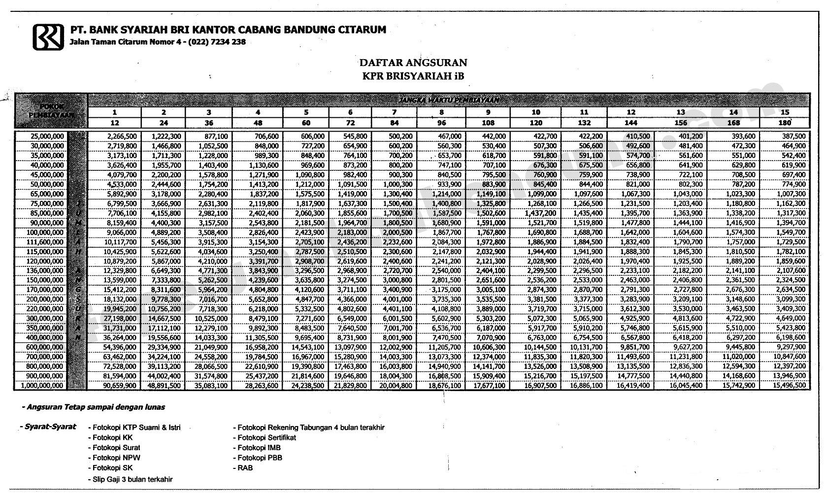Tabel Cicilan Kpr Bri Syariah 2014 Info Perumahan Bandung