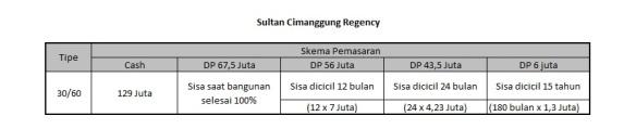 SultanCimanggungRegency_PriceList129Juta